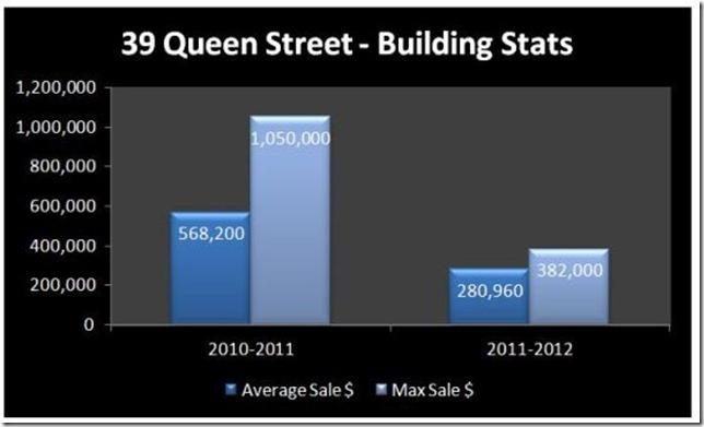 39 Queen Sales Stats