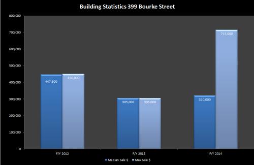 399 bourke street '
