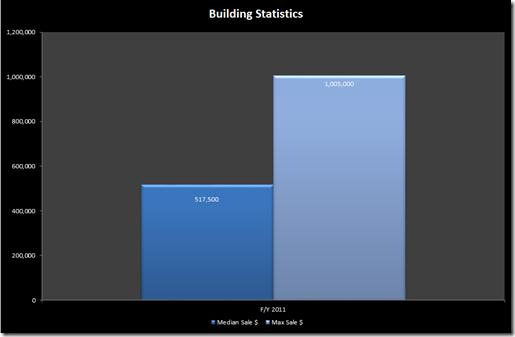 Tribeca 2011 stats