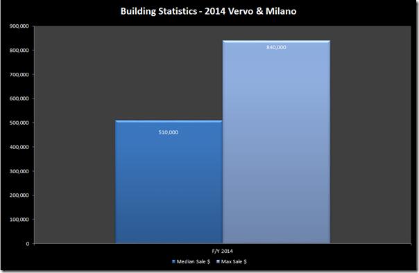 Vervo and milano 2014
