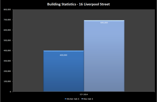 16 liverpool street graph