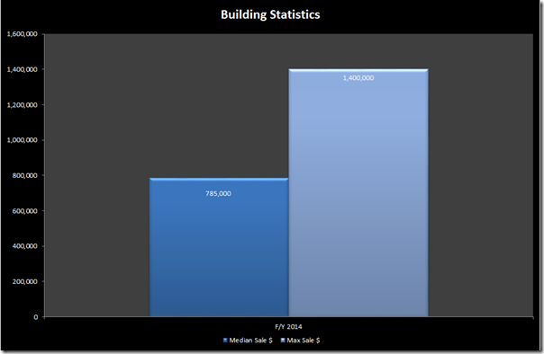 building stat - 1 powlett